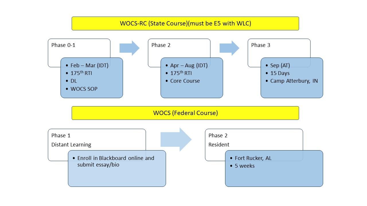 Warrant process